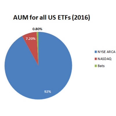 AUM for all U.S. ETFs